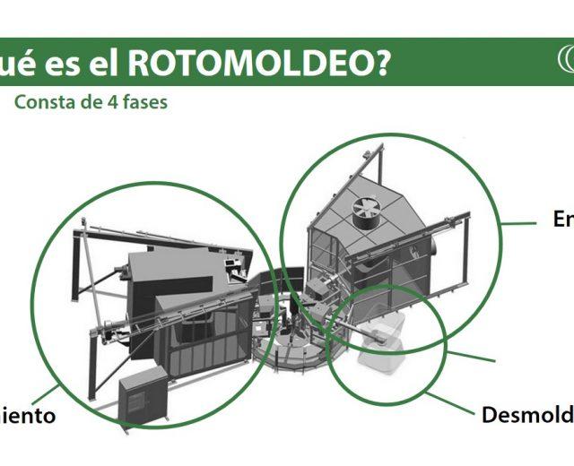 ¿Qué es el rotomoldeo? Explicación de las fases del proceso de rotomoldeo en Rotobasque Transformación de plásticos