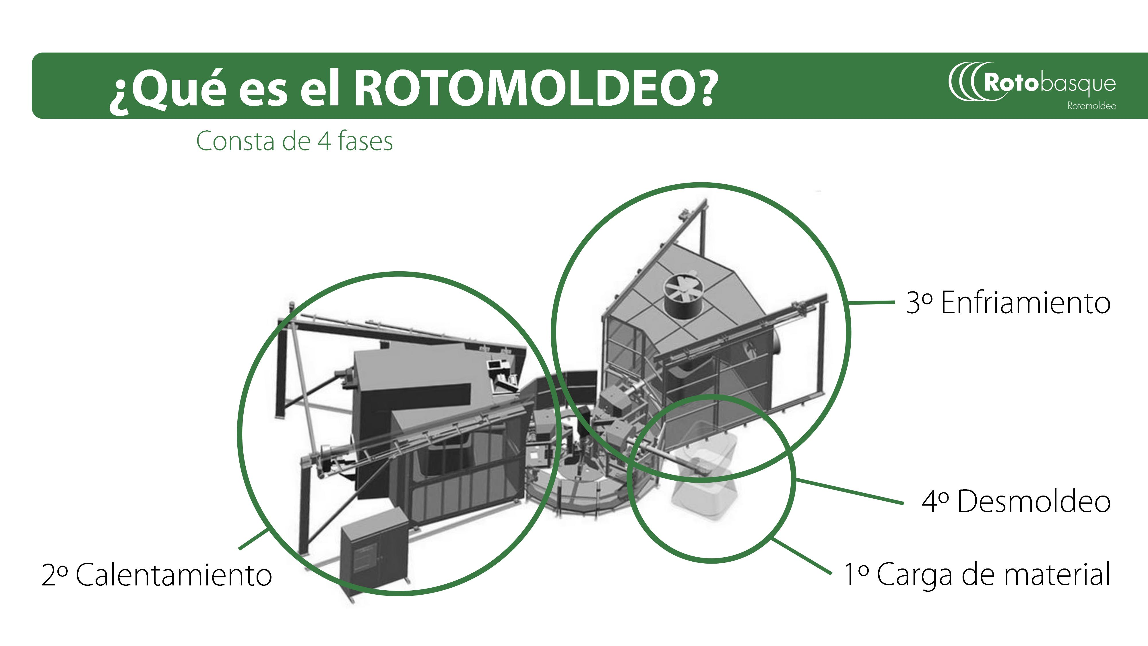 ¿Qué es el rotomoldeo? Explicación de las fases del proceso de rotomoldeo de plasticos en Rotobasque