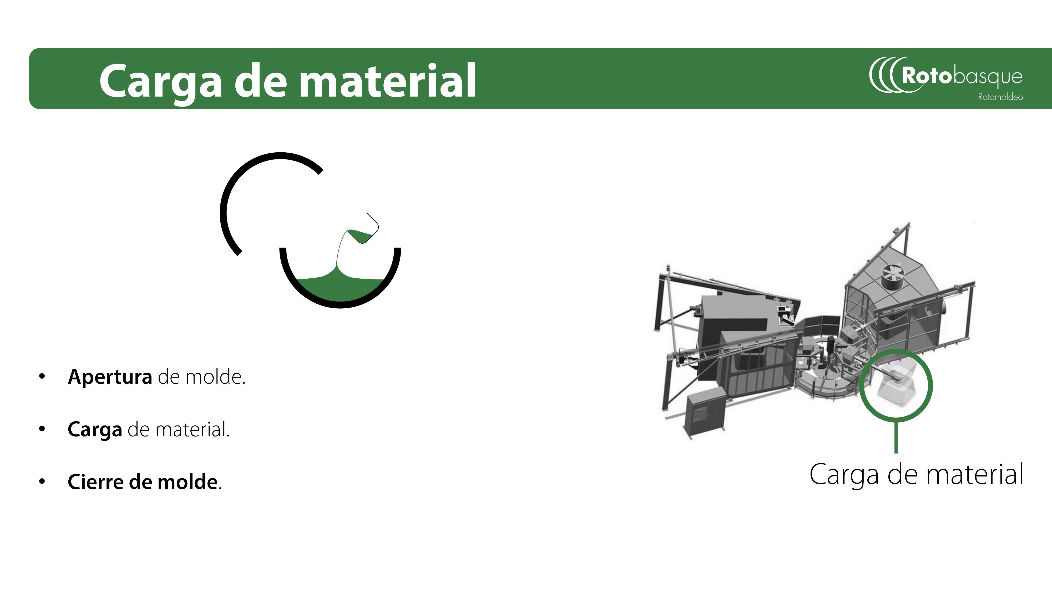 Carga de material. Explicación del proceso de rotomoldeo en Rotobasque